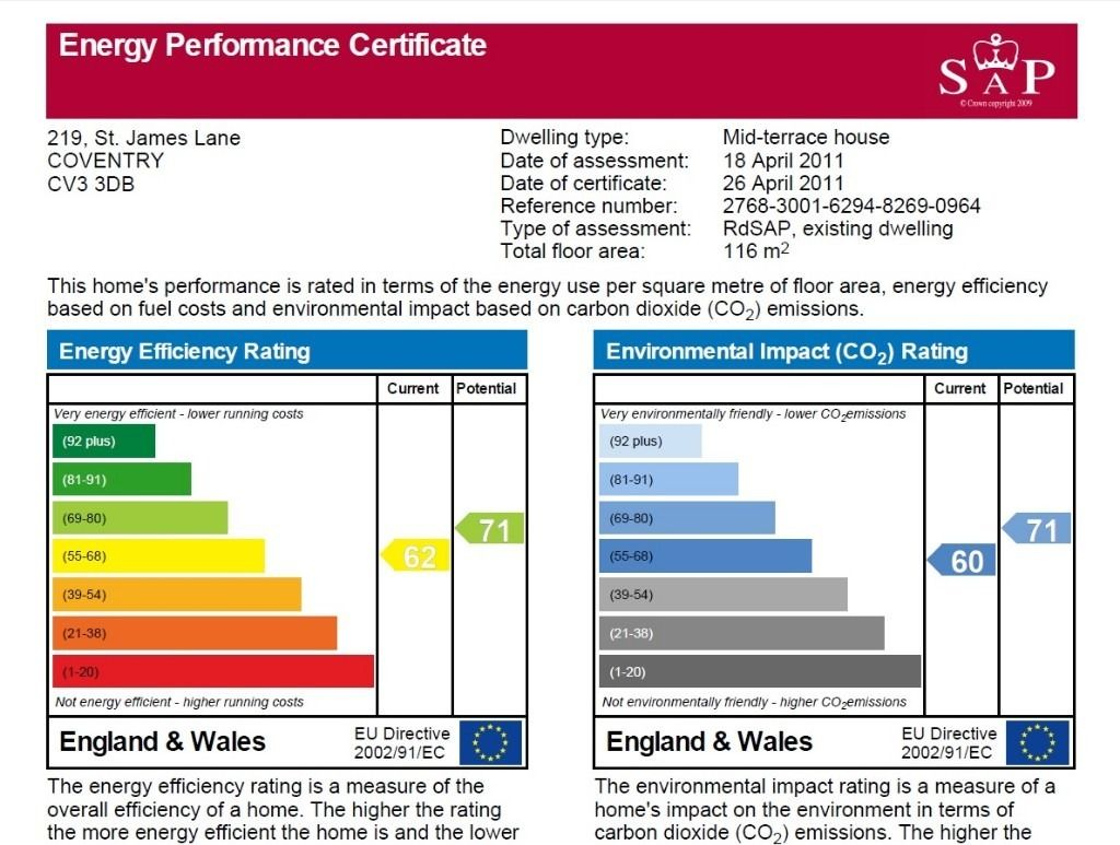 Renting A Property With An Epc Rating Of F